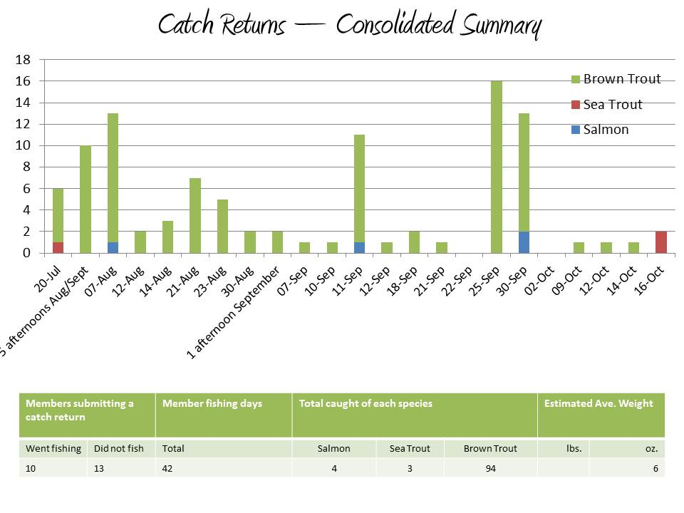 2011 Catch Return Chart