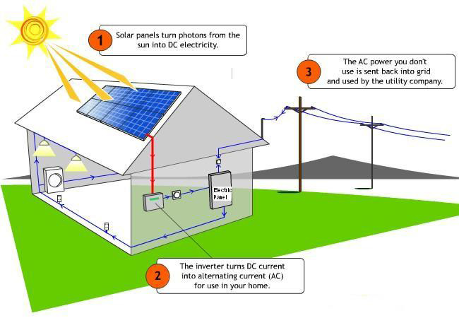Solar Panel Installations in Lancashire | How Do Solar Panels Work
